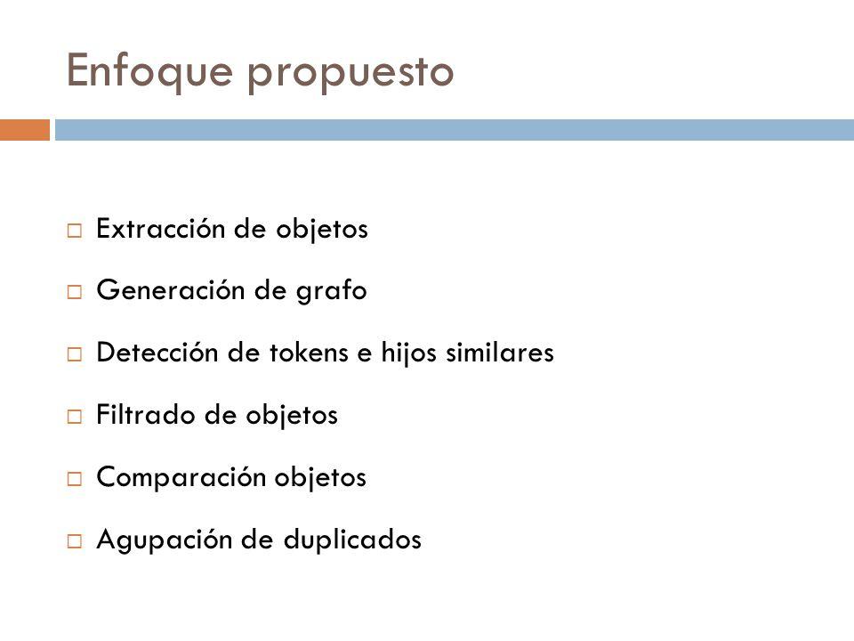 Enfoque propuesto Extracción de objetos Generación de grafo