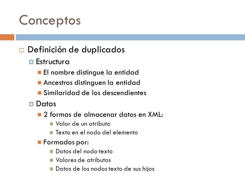 Conceptos Definición de duplicados Estructura Datos