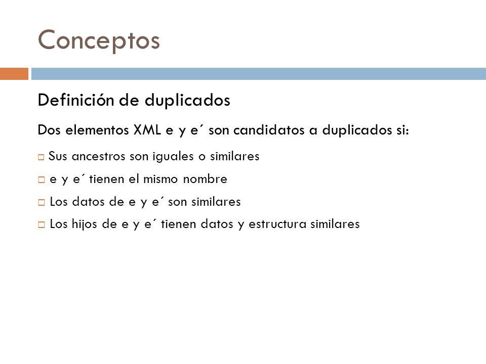Conceptos Definición de duplicados