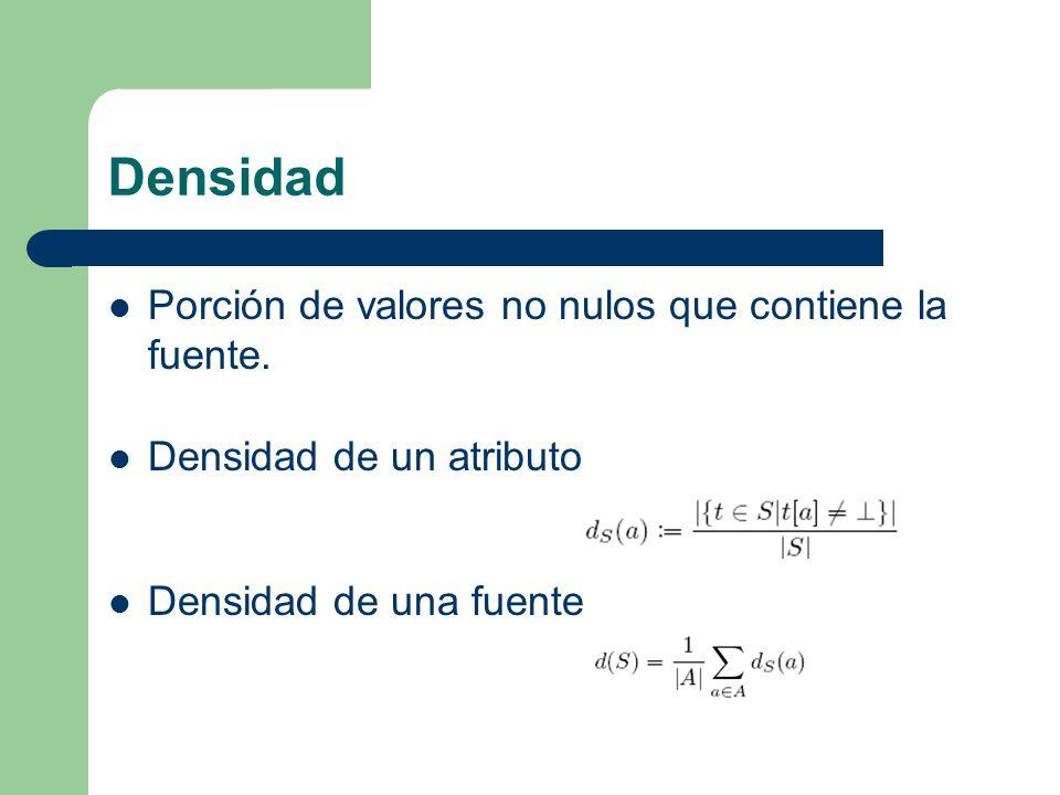 Densidad Porción de valores no nulos que contiene la fuente.