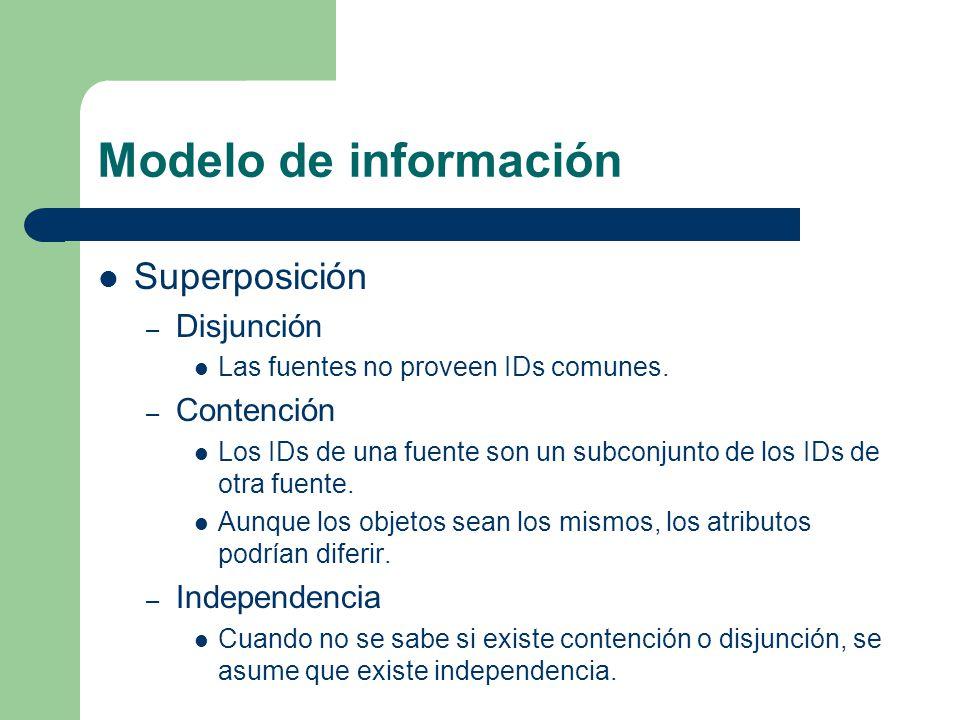 Modelo de información Superposición Disjunción Contención