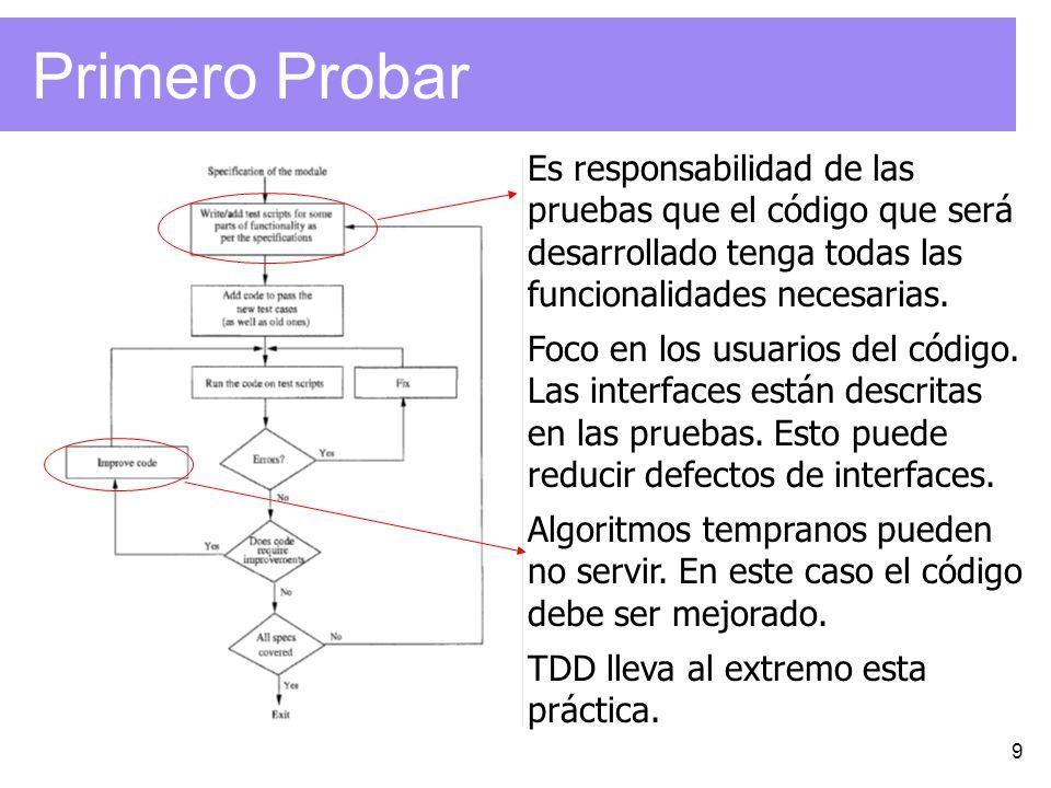 Primero Probar Es responsabilidad de las pruebas que el código que será desarrollado tenga todas las funcionalidades necesarias.