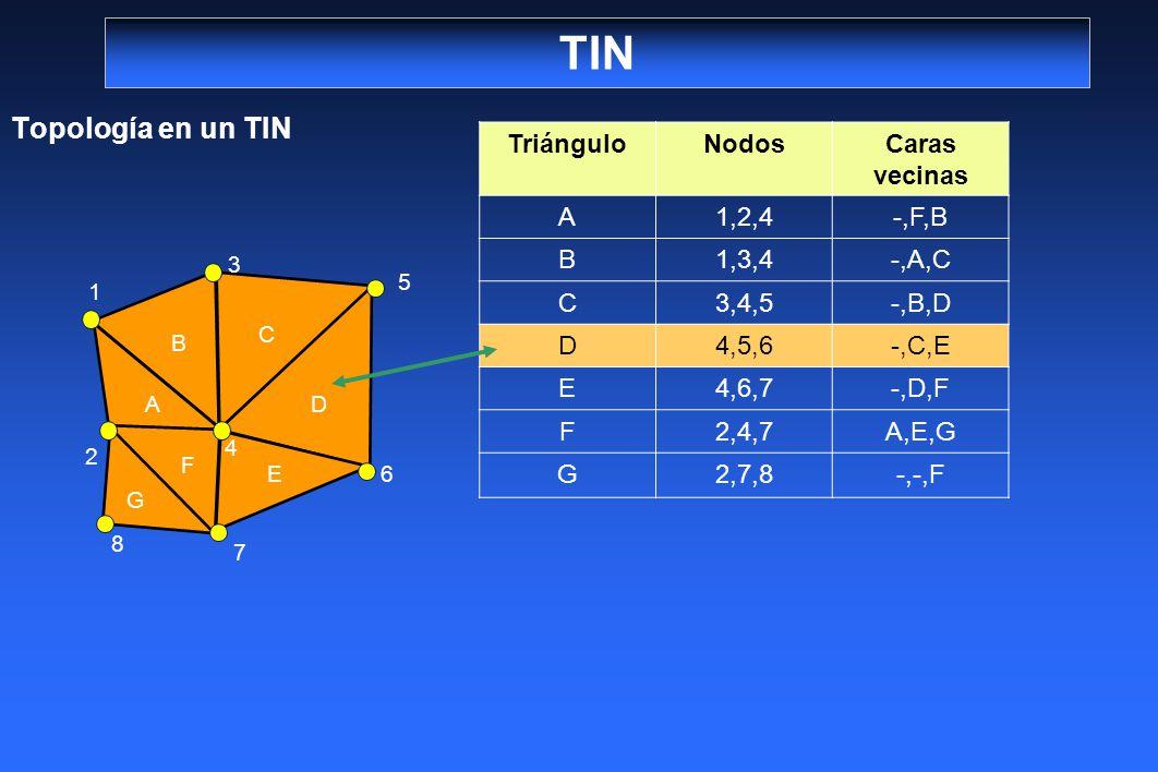 TIN Topología en un TIN Triángulo Nodos Caras vecinas A 1,2,4 -,F,B B
