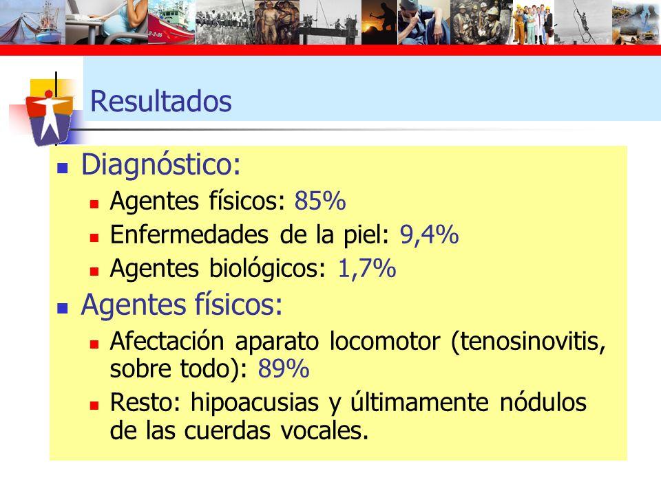 Resultados Diagnóstico: Agentes físicos: Agentes físicos: 85%