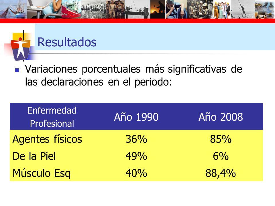 Resultados Variaciones porcentuales más significativas de las declaraciones en el periodo: Enfermedad.
