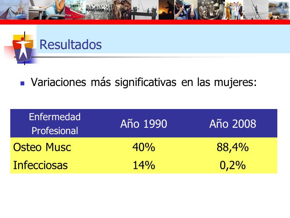 Resultados Variaciones más significativas en las mujeres: Año 1990