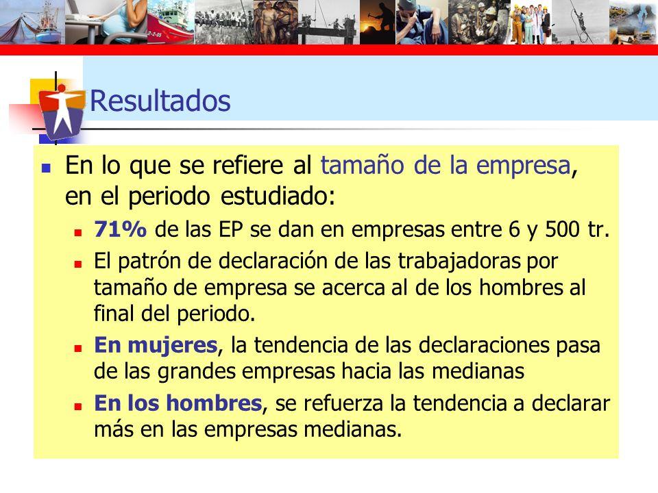 Resultados En lo que se refiere al tamaño de la empresa, en el periodo estudiado: 71% de las EP se dan en empresas entre 6 y 500 tr.