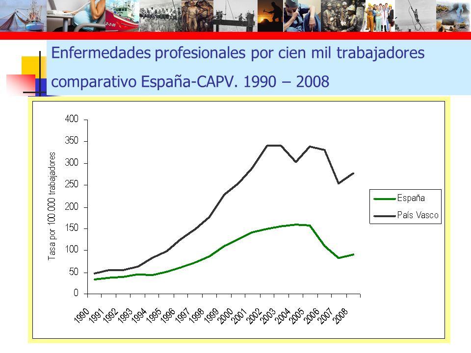 Enfermedades profesionales por cien mil trabajadores comparativo España-CAPV. 1990 – 2008