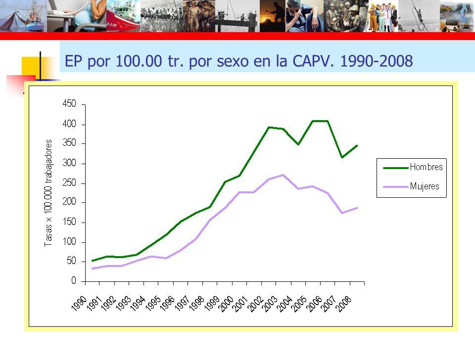 EP por 100.00 tr. por sexo en la CAPV. 1990-2008