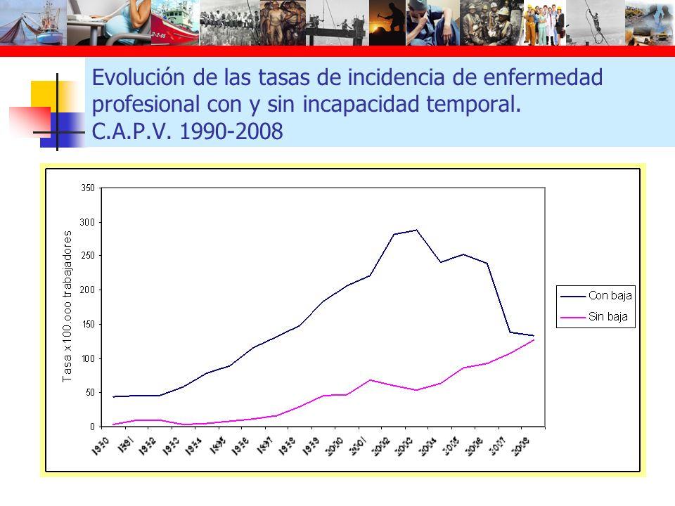 Evolución de las tasas de incidencia de enfermedad profesional con y sin incapacidad temporal.