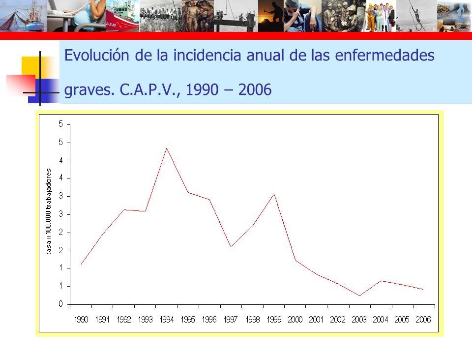 Evolución de la incidencia anual de las enfermedades graves. C.A.P.V., 1990 – 2006