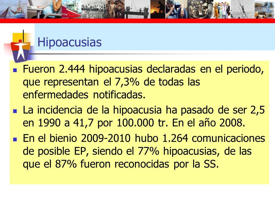 Hipoacusias Fueron 2.444 hipoacusias declaradas en el periodo, que representan el 7,3% de todas las enfermedades notificadas.