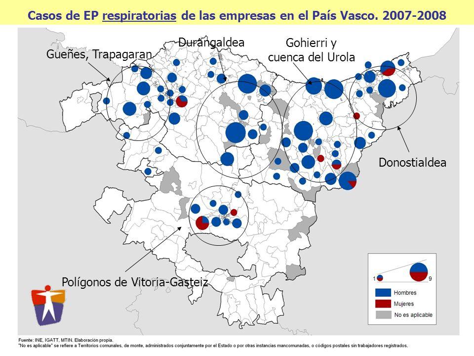 Casos de EP respiratorias de las empresas en el País Vasco. 2007-2008