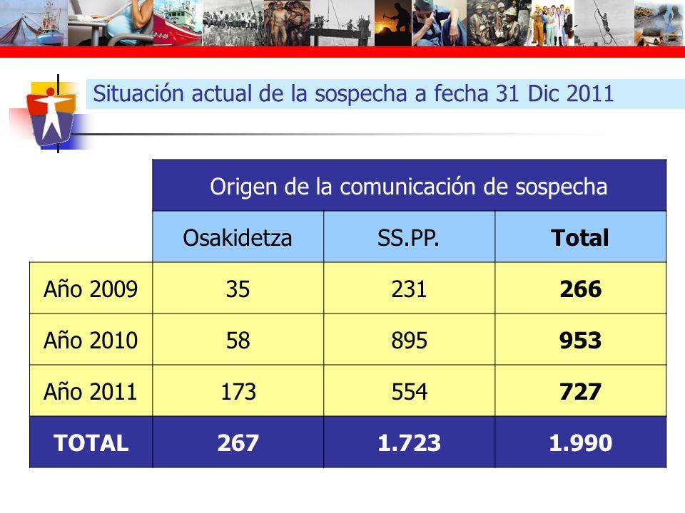 Situación actual de la sospecha a fecha 31 Dic 2011