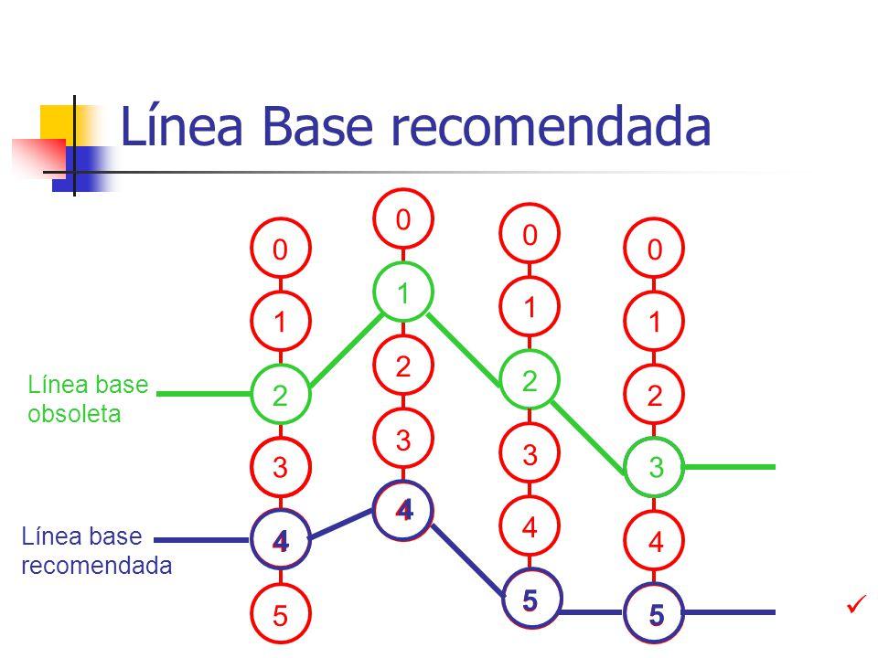 Línea Base recomendada