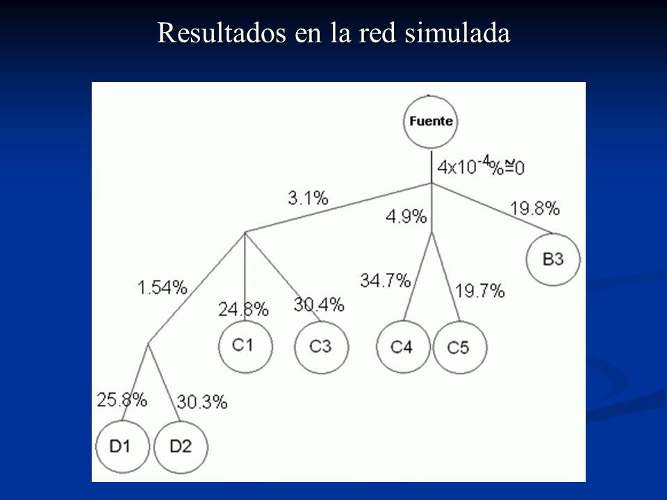 Resultados en la red simulada