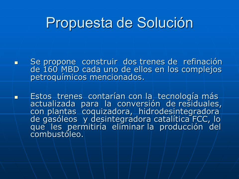 Propuesta de SoluciónSe propone construir dos trenes de refinación de 160 MBD cada uno de ellos en los complejos petroquímicos mencionados.