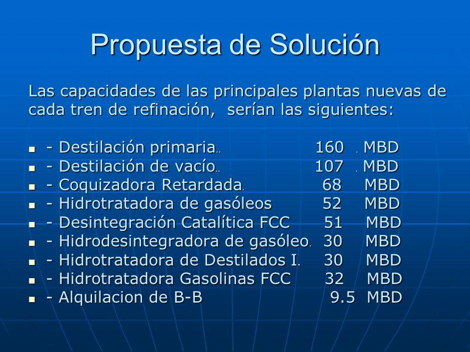 Propuesta de SoluciónLas capacidades de las principales plantas nuevas de. cada tren de refinación, serían las siguientes: