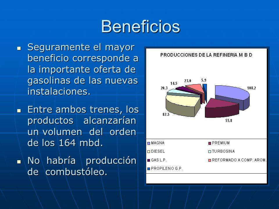 Beneficios Seguramente el mayor beneficio corresponde a la importante oferta de gasolinas de las nuevas instalaciones.