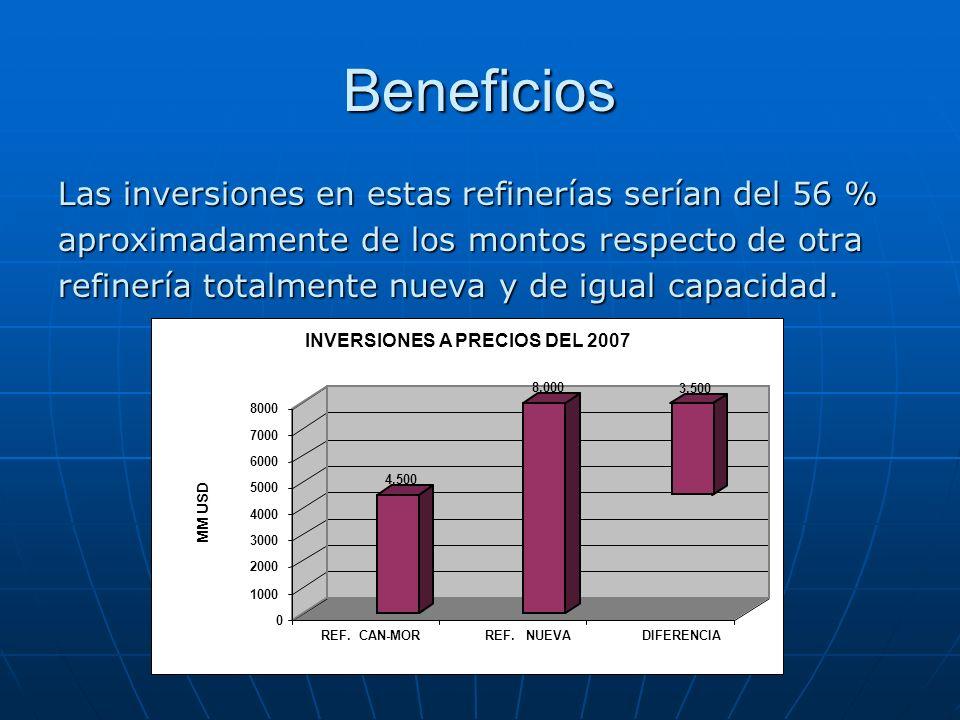 Beneficios Las inversiones en estas refinerías serían del 56 %