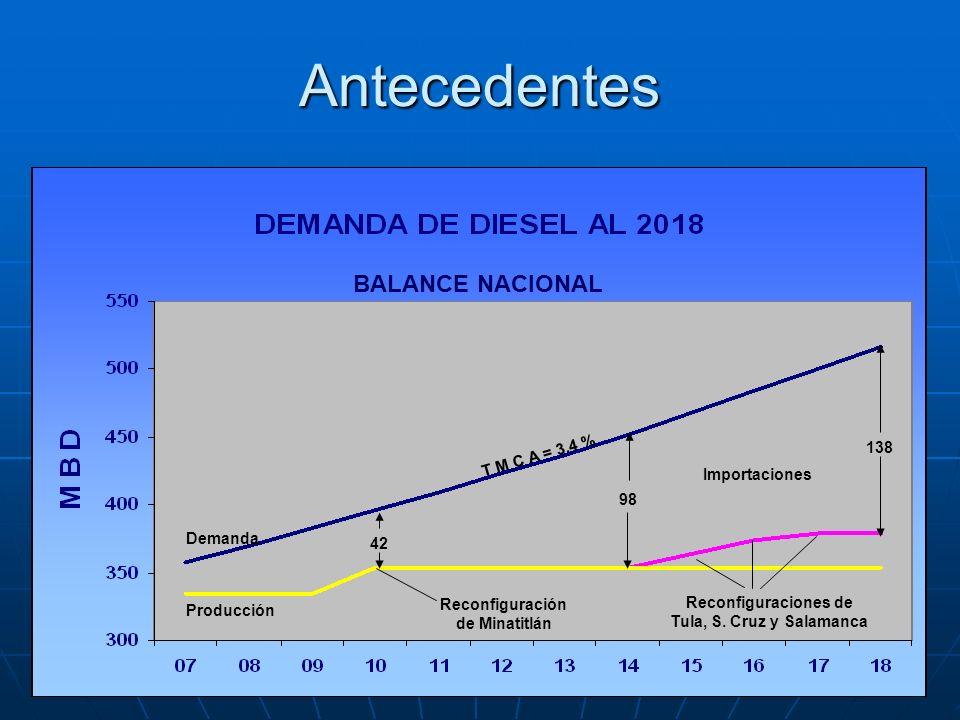 Antecedentes BALANCE NACIONAL 138 T M C A = 3.4 % Importaciones 98