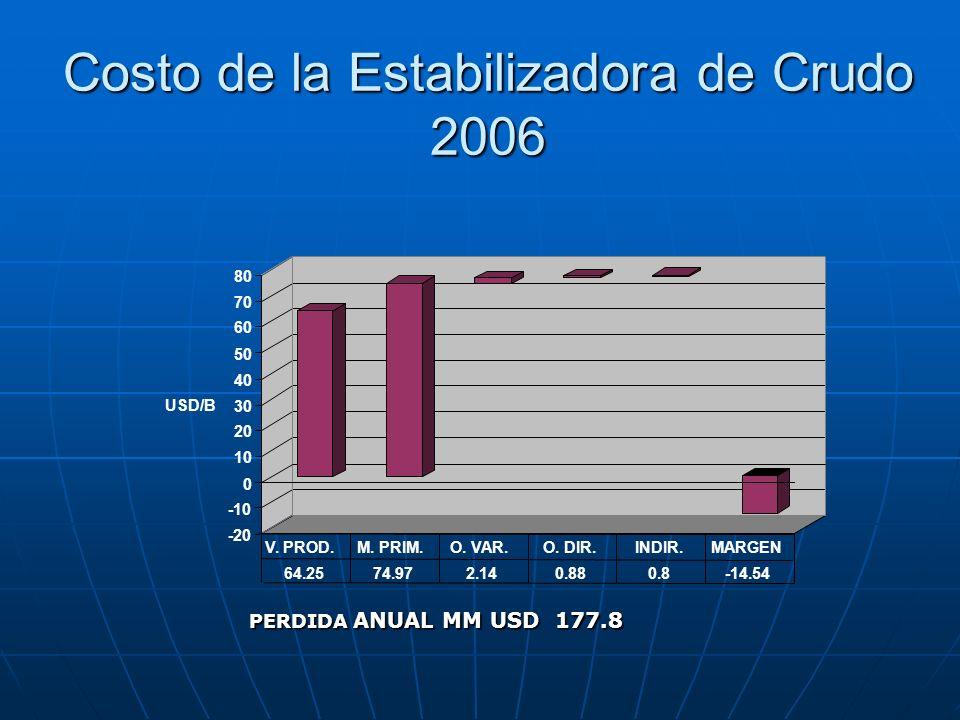 Costo de la Estabilizadora de Crudo 2006