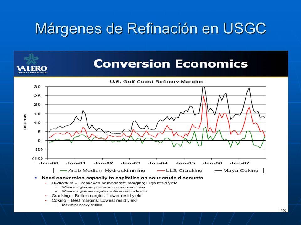 Márgenes de Refinación en USGC