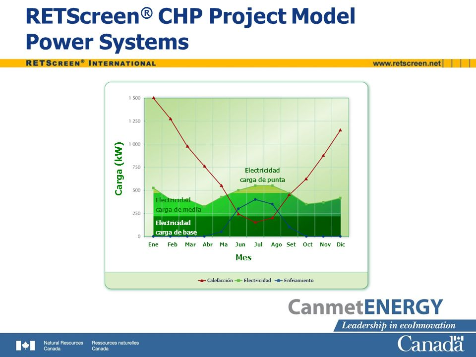 RETScreen® CHP Project Model Power Systems