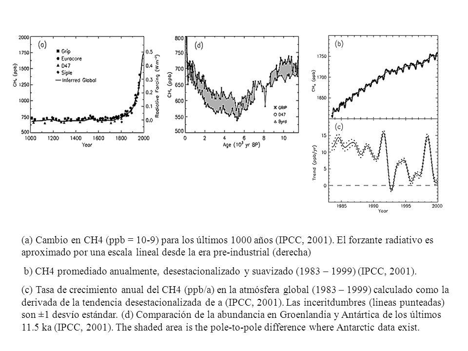 (a) Cambio en CH4 (ppb = 10-9) para los últimos 1000 años (IPCC, 2001)
