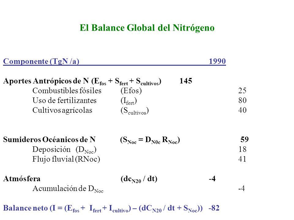 El Balance Global del Nitrógeno