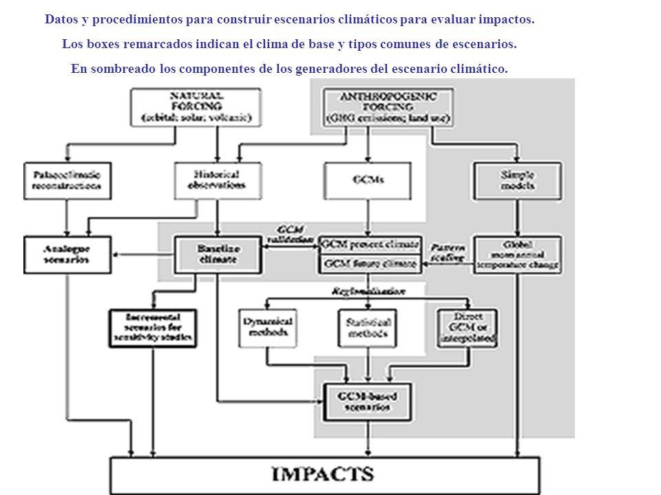 Datos y procedimientos para construir escenarios climáticos para evaluar impactos.