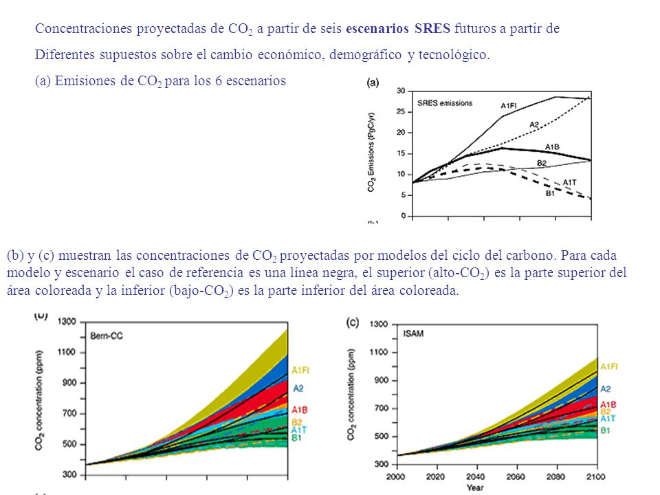 Concentraciones proyectadas de CO2 a partir de seis escenarios SRES futuros a partir de
