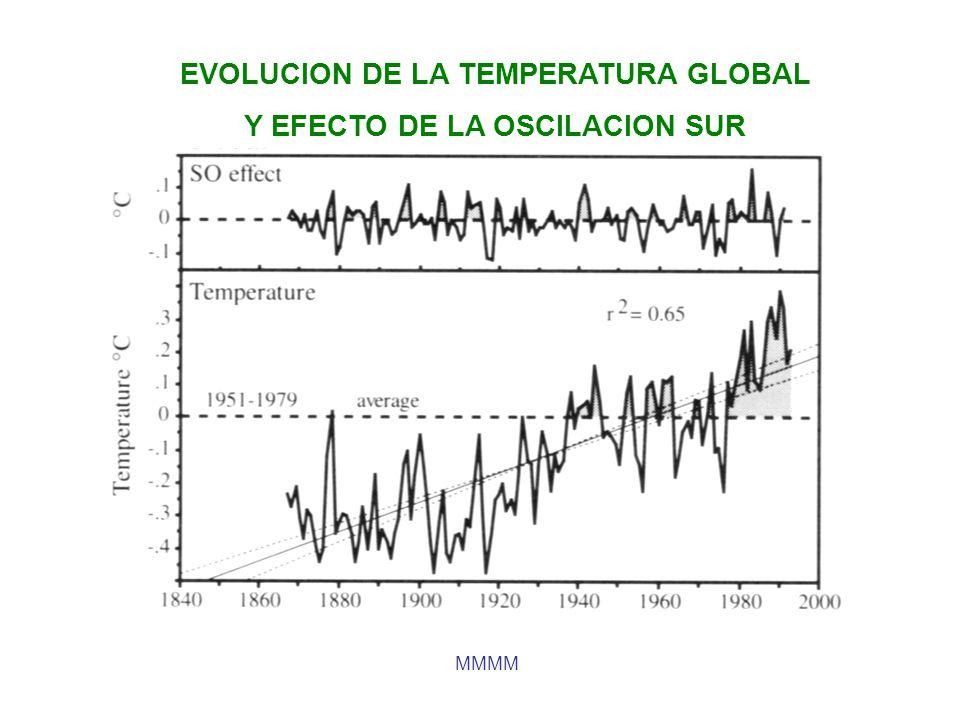 EVOLUCION DE LA TEMPERATURA GLOBAL Y EFECTO DE LA OSCILACION SUR
