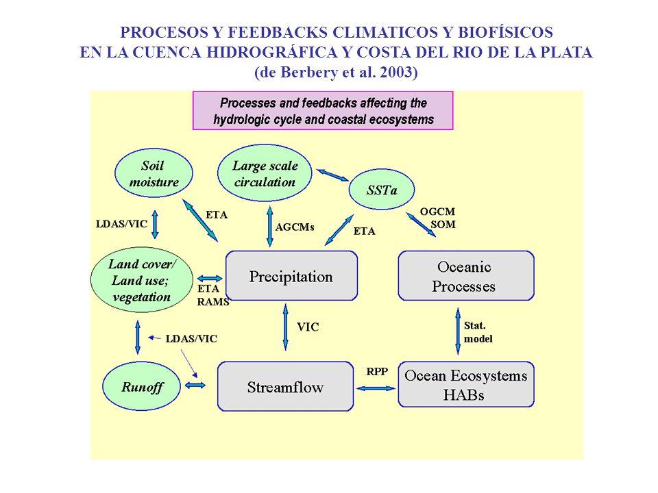 PROCESOS Y FEEDBACKS CLIMATICOS Y BIOFÍSICOS