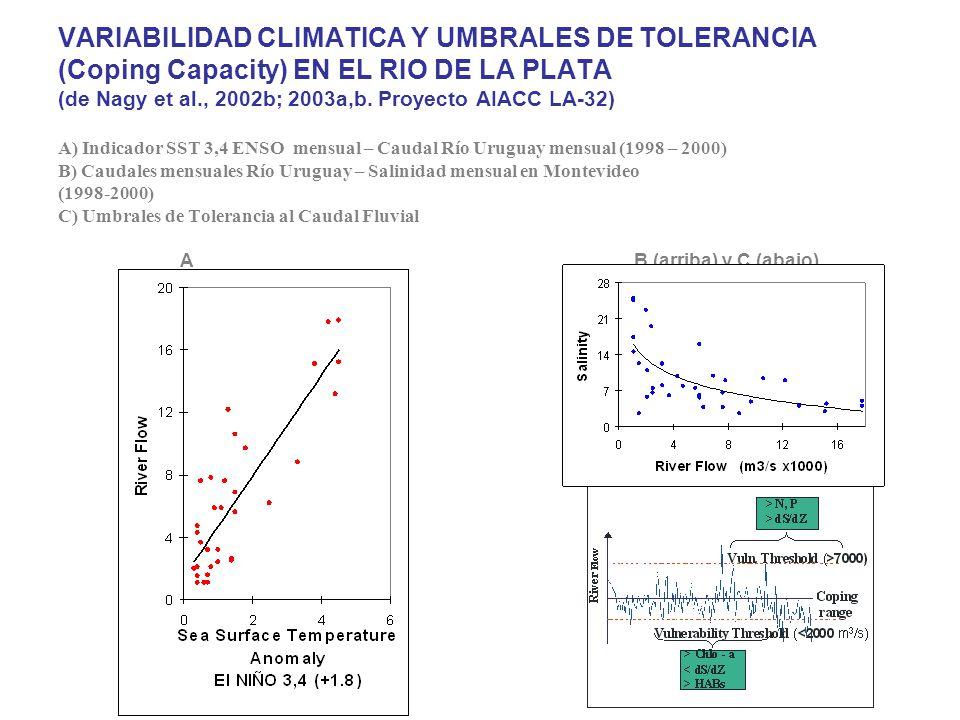 VARIABILIDAD CLIMATICA Y UMBRALES DE TOLERANCIA (Coping Capacity) EN EL RIO DE LA PLATA (de Nagy et al., 2002b; 2003a,b.