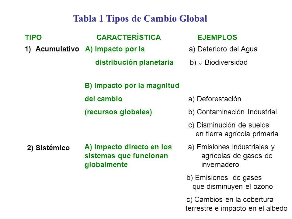 Tabla 1 Tipos de Cambio Global