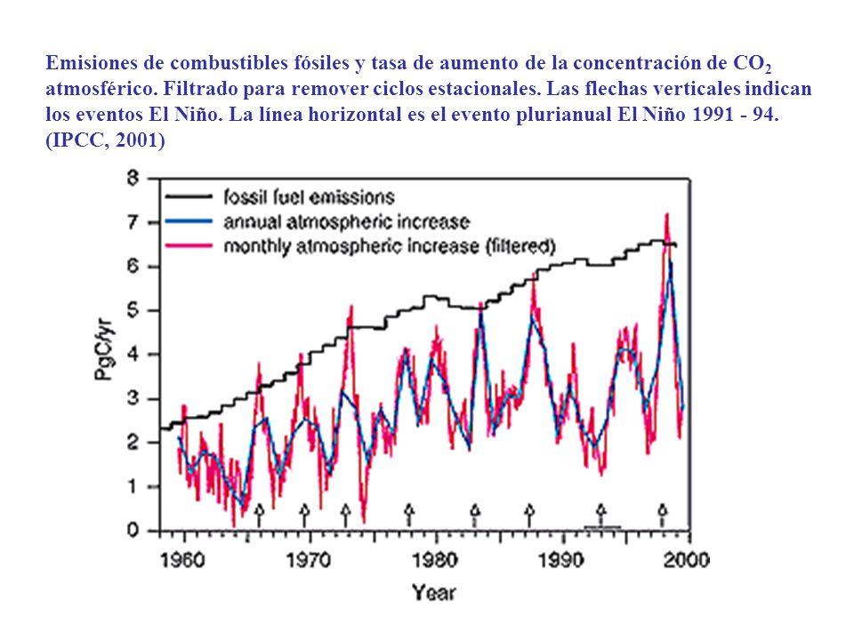 Emisiones de combustibles fósiles y tasa de aumento de la concentración de CO2 atmosférico.
