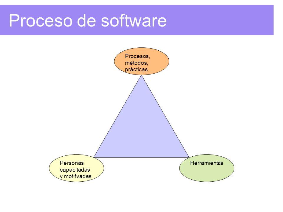 Proceso de software Personas capacitadas y motifvadas