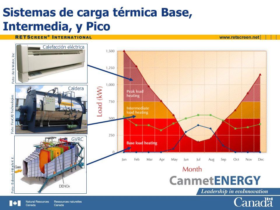 Sistemas de carga térmica Base, Intermedia, y Pico