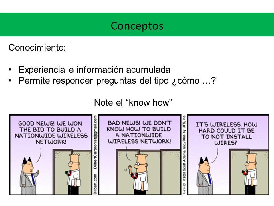 Conceptos Conocimiento: Experiencia e información acumulada