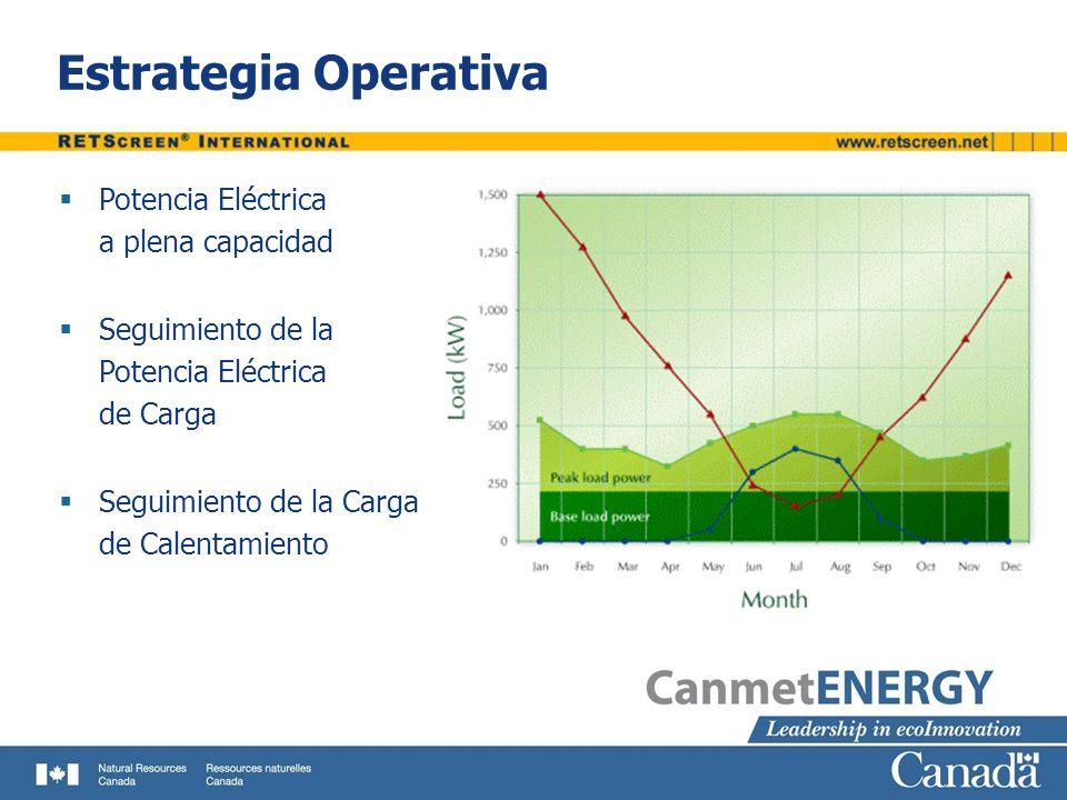 Estrategia Operativa Potencia Eléctrica a plena capacidad