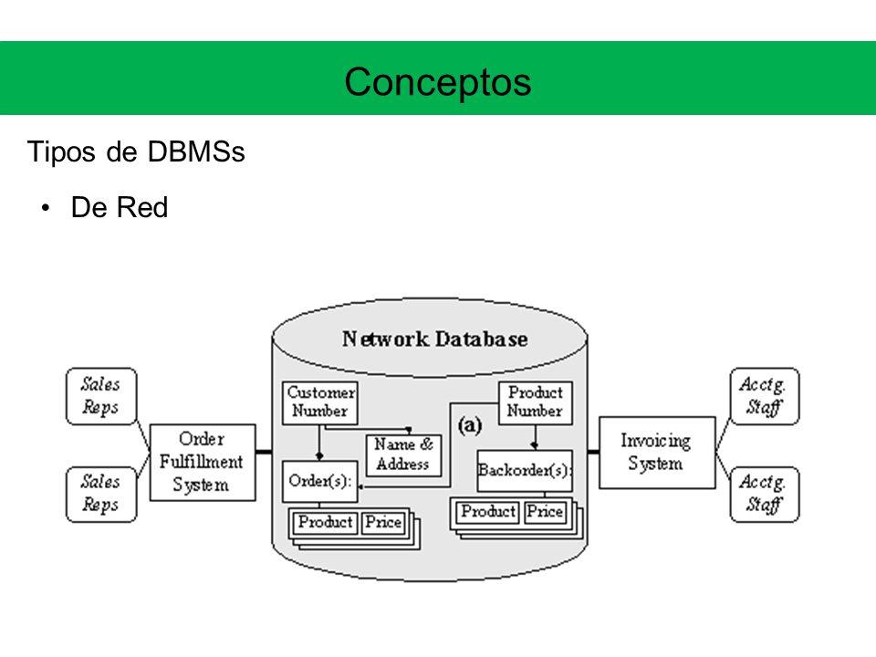 Conceptos Tipos de DBMSs De Red
