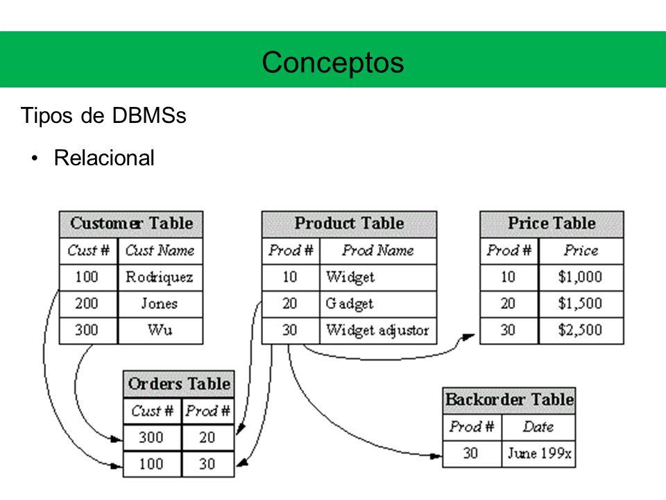 Conceptos Tipos de DBMSs Relacional