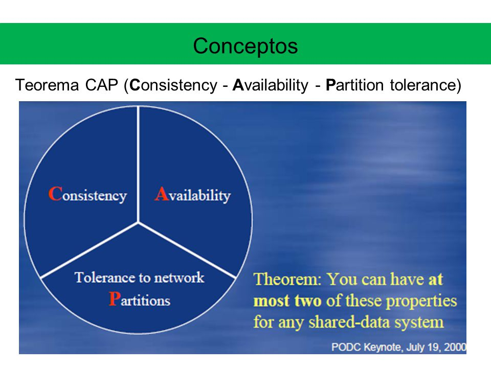 Conceptos Teorema CAP (Consistency - Availability - Partition tolerance)