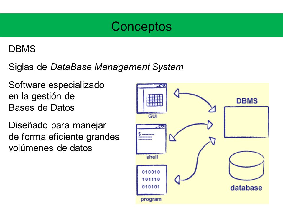 Conceptos DBMS Siglas de DataBase Management System
