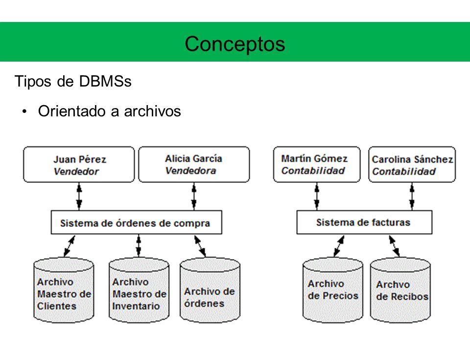 Conceptos Tipos de DBMSs Orientado a archivos