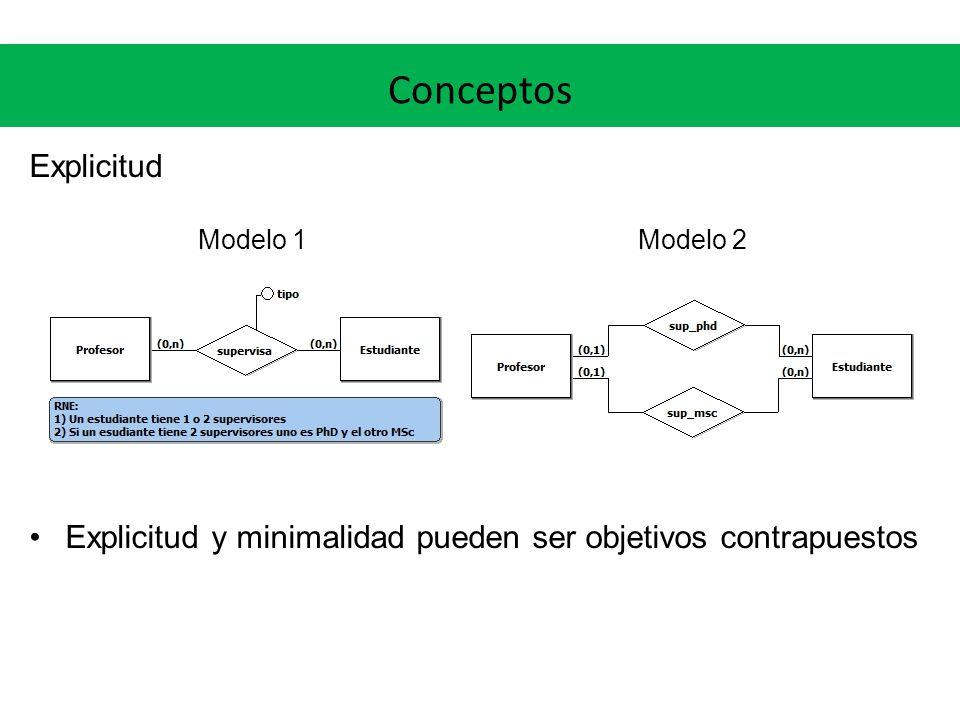Conceptos Explicitud. Modelo 1 Modelo 2.