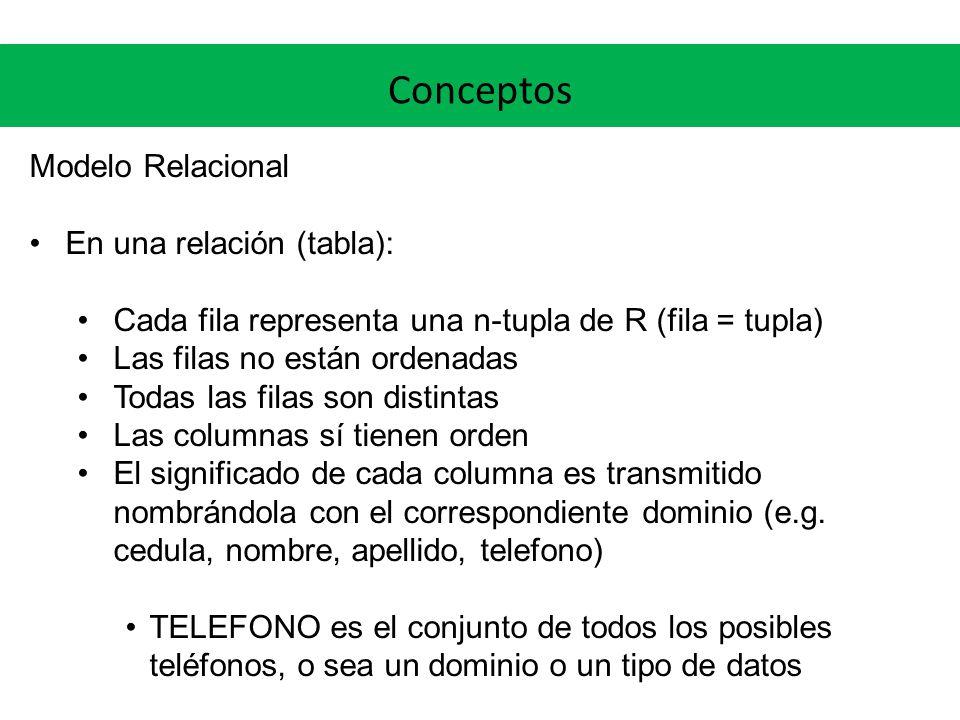 Conceptos Modelo Relacional En una relación (tabla):