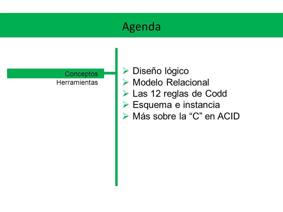 Agenda Diseño lógico Modelo Relacional Las 12 reglas de Codd