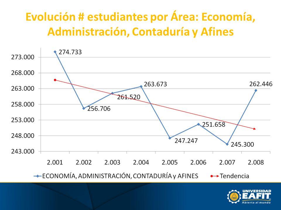 Evolución # estudiantes por Área: Economía, Administración, Contaduría y Afines